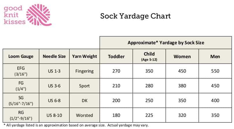 Sock Yardage Chart Toddler to Adult http://www.goodknitkisses.com/sock-calculator/ #goodknitkisses #knitsocks #knitting #loomknitting #knit
