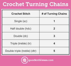 Crochet Turning Chain Chart
