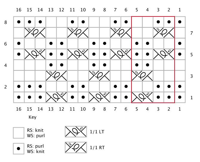 ripple twist needle knit chart